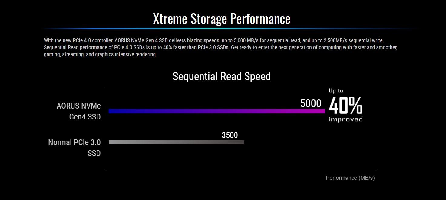 Ổ cứng SSD Gigabyte AORUS 500GB M.2 2280 PCIe NVMe Gen 4x4