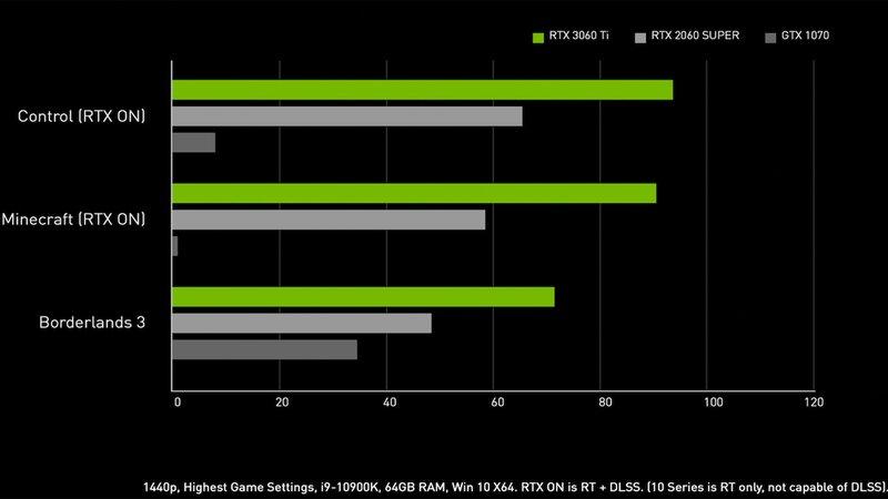Card màn hình Gigabyte RTX 3060 Ti GAMING OC PRO