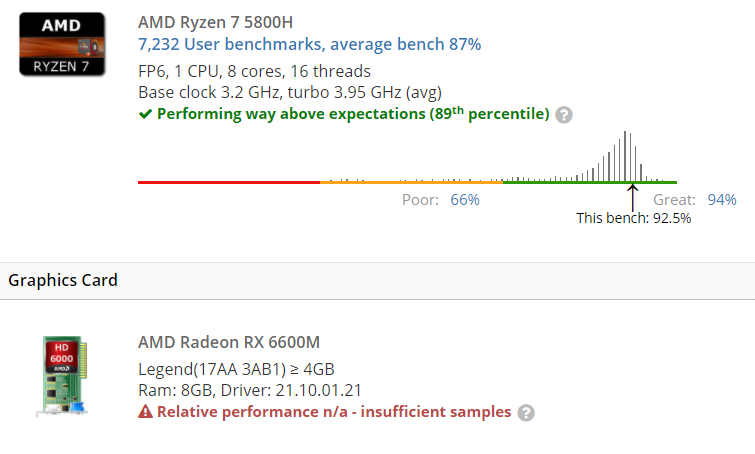 Radeon RX 6600M bench
