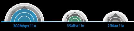 Bộ phát wifi D-link DIR-612 Wireless N300Mbps 2