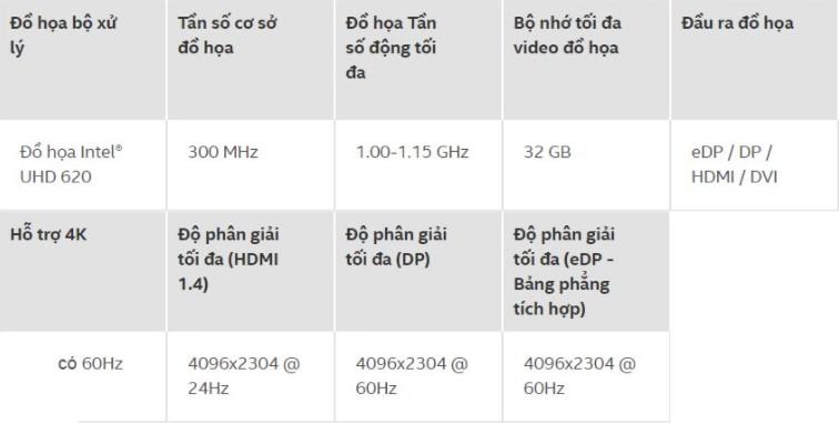 Thông số cơ bản của Intel UHD Graphics 620
