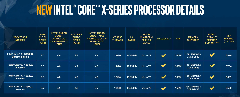 CPU Intel Core i9-10980XE
