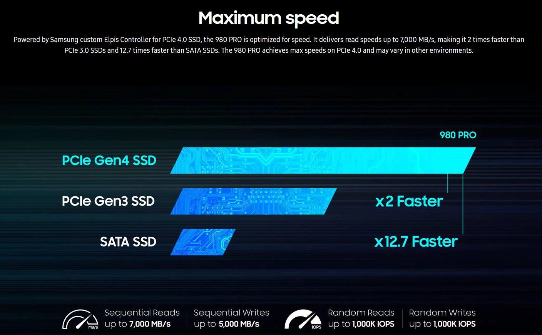 Ổ cứng SSD Samsung 980 PRO 500GB PCIe NVMe 4.0x4