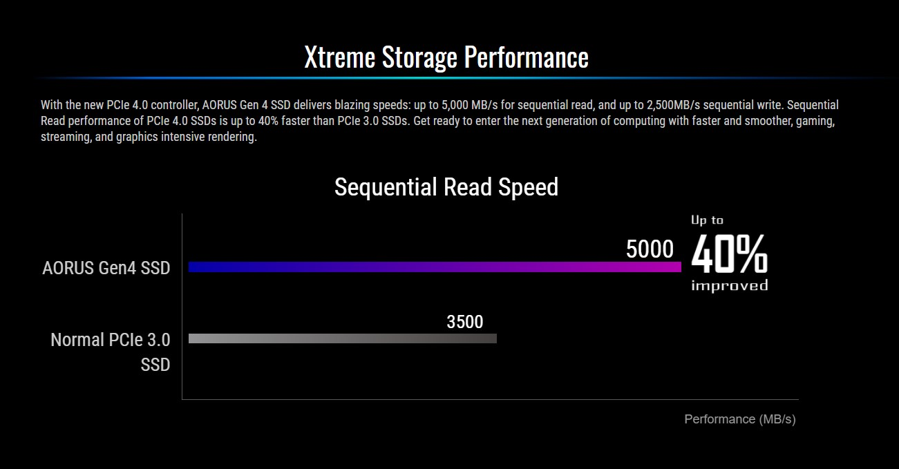 Ổ cứng SSD Gigabyte AORUS 500GB PCIe Gen 4.0x4