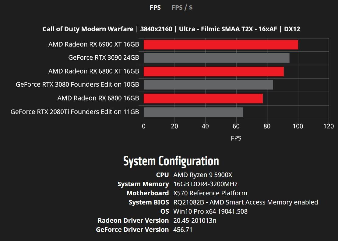 Card màn hình MSI RX 6900 XT GAMING X TRIO 16GB