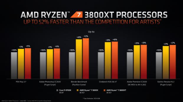 CPU AMD Ryzen 7 3800XT