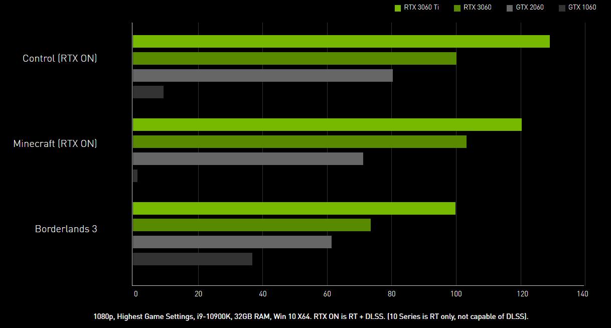 Card màn hình MSI RTX 3060 GAMING 12GB
