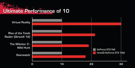 Vga Card Inno3D GeForce GTX1060GAMING OC 6GB GDDR5 (192 bit)
