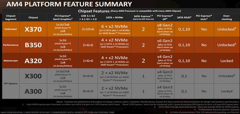 Bên cạnh đó, AMD đưa ra thế hệ bo mạch chủ mới chipset AM4 với 5 nhóm sản  phẩm khác nhau, gồm X370 và X300 thuộc dòng cao cấp, B350 dòng phổ ...