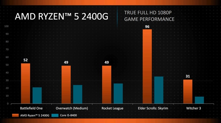 CPU AMD Ryzen 5 2400G