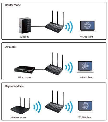 Router wifi ASUS RT-AC53 Wireless AC750 1