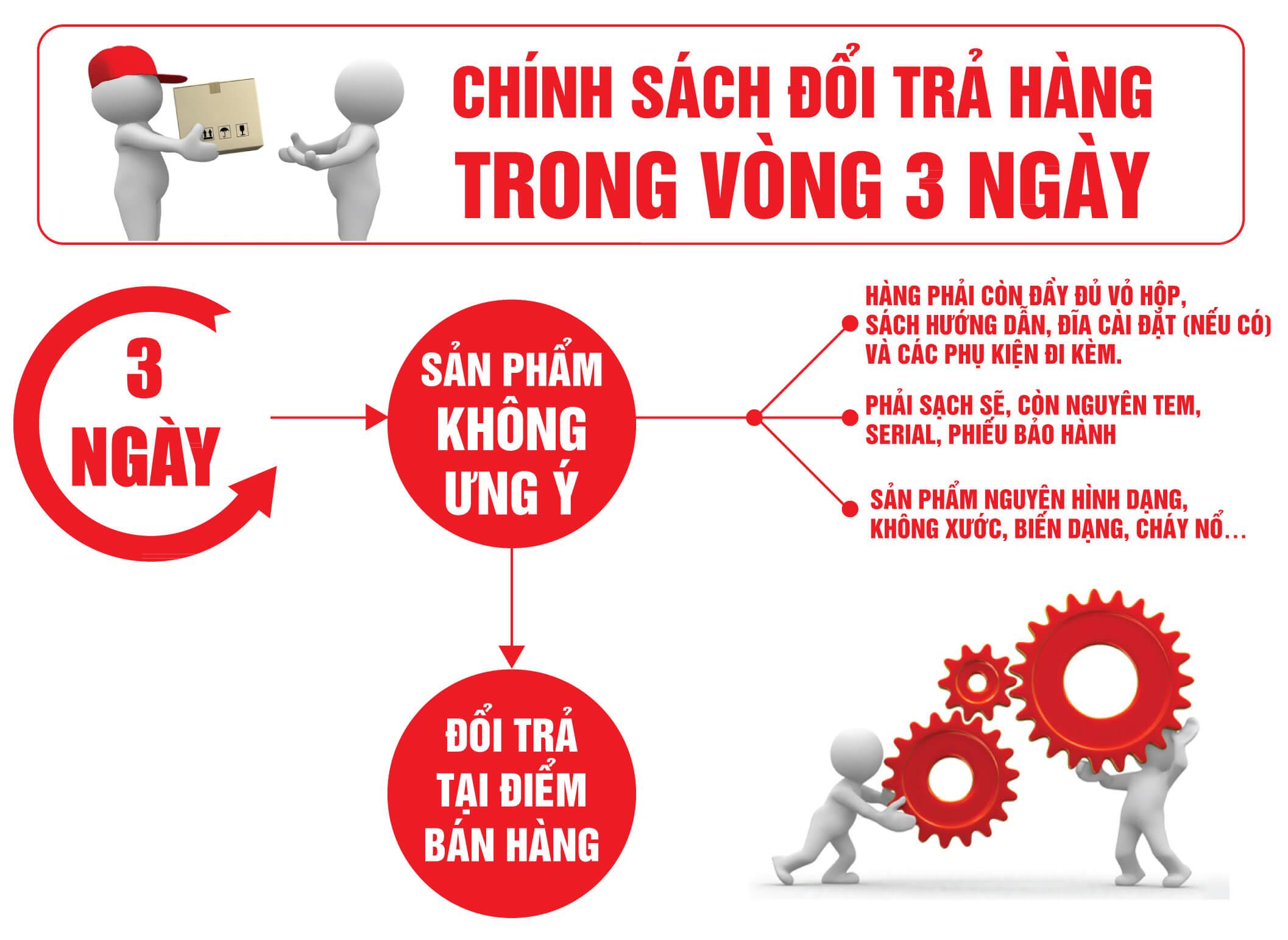 Chính sách đổi trả hàng trong vòng 3 ngày của Hanoicomputer