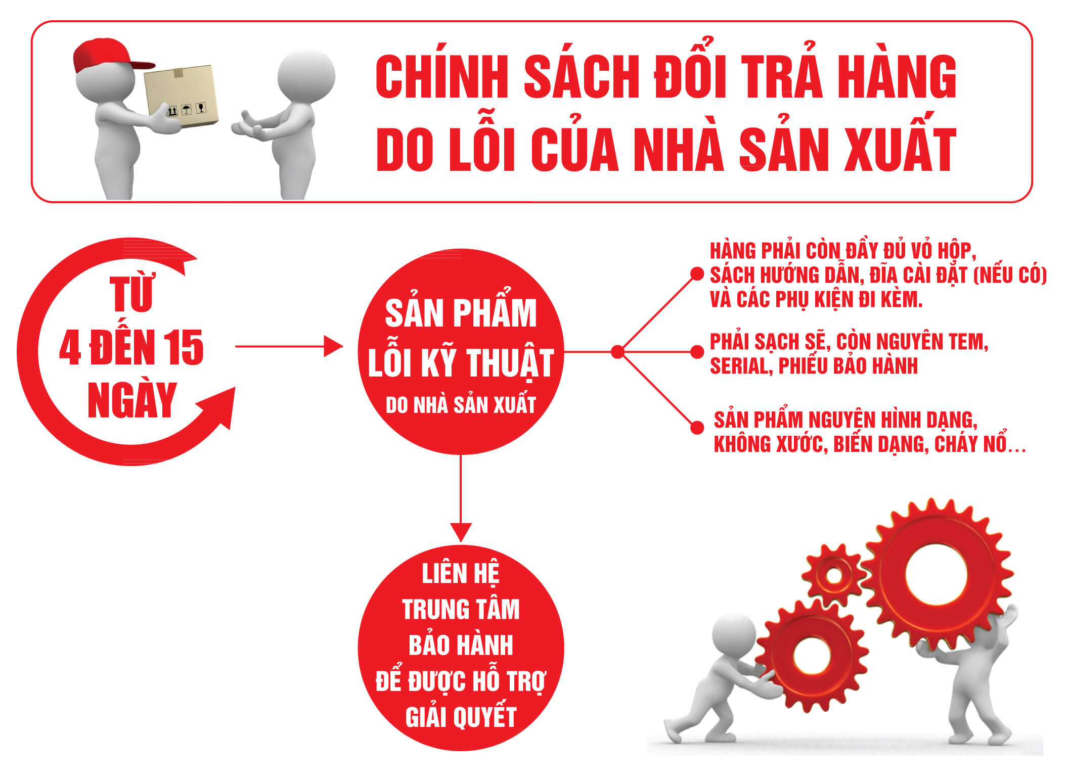 Chính sách đổi trả hàng do lỗi nhà sản xuất của Hanoicomputer