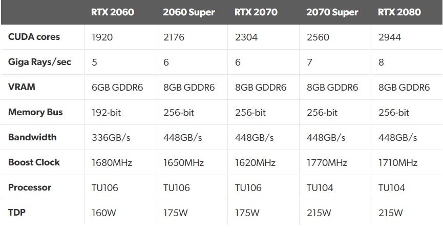 mô tả thông số RTX 2070 Super