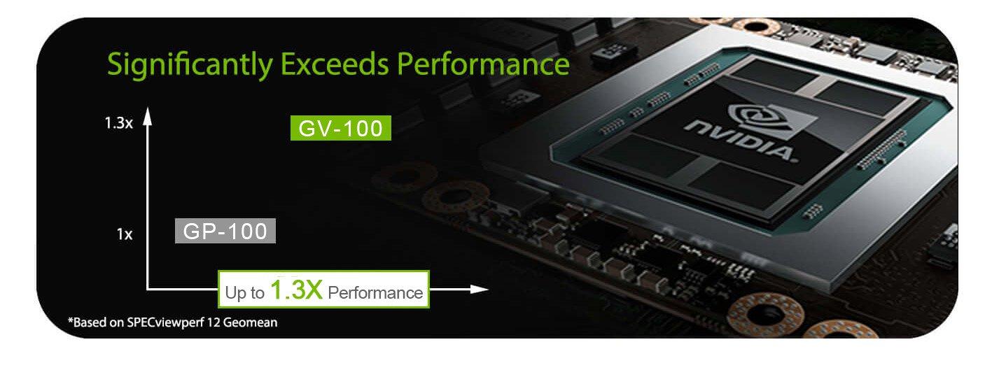 VGA Card nVidia Quadro GV100 32GB HBM2