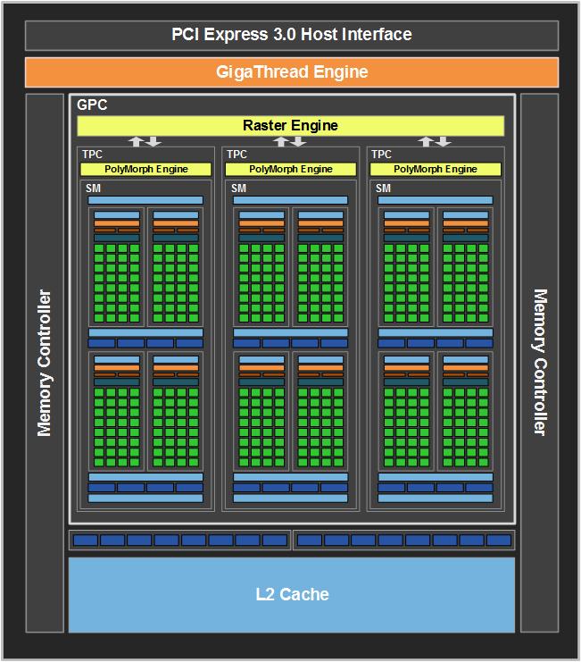 Nếu như GTX 750Ti có 5 bộ vi xử lý đa luồng ( Streaming Multiprocessors -  SM ), GT 1030 chỉ có 3. Với 128 nhân CUDA mỗi SM ở kiến trúc ...